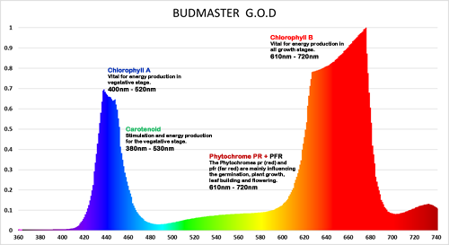 Budmaster GOD LED Grow Light Spectrum
